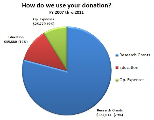 How_do_we_use_your_donation